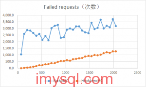 NginxHttpMemcMC-vs-NativeMC-benchmark-2013091302
