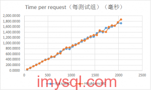 NginxHttpMemcMC-vs-NativeMC-benchmark-2013091304