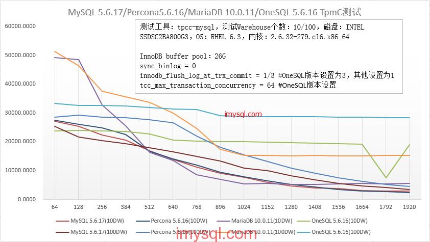 MySQL 5.6.17/Percona5.6.16/MariaDB 10.0.11/OneSQL 5.6.16 TpmC测试