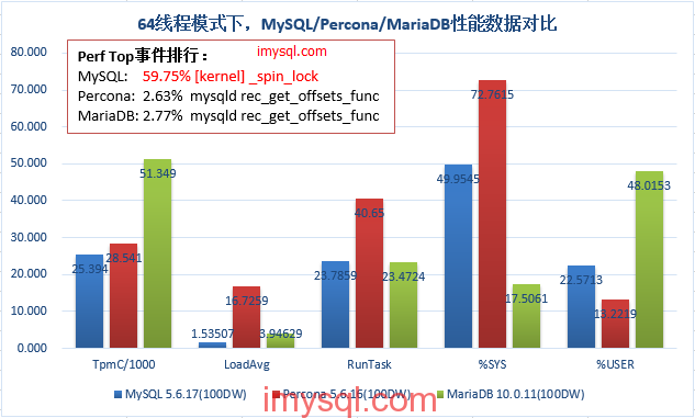 MySQL-Percona-MariaDB-perf-data-under-64th