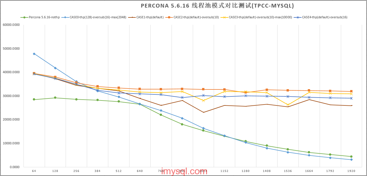 Percona-Thread-Pool测试-20140701.png