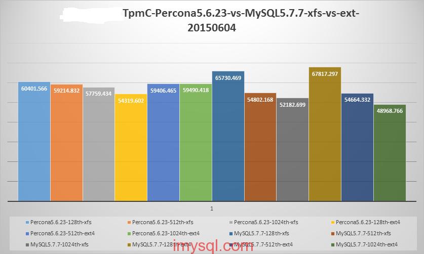 pcie-ssd-xfs-vs-ext4-oltp-tpmc