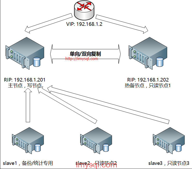 MySQL双节点高可用架构