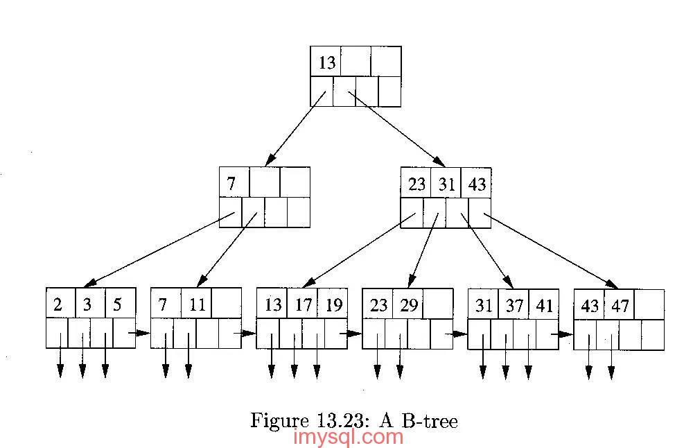 20160106B树索引